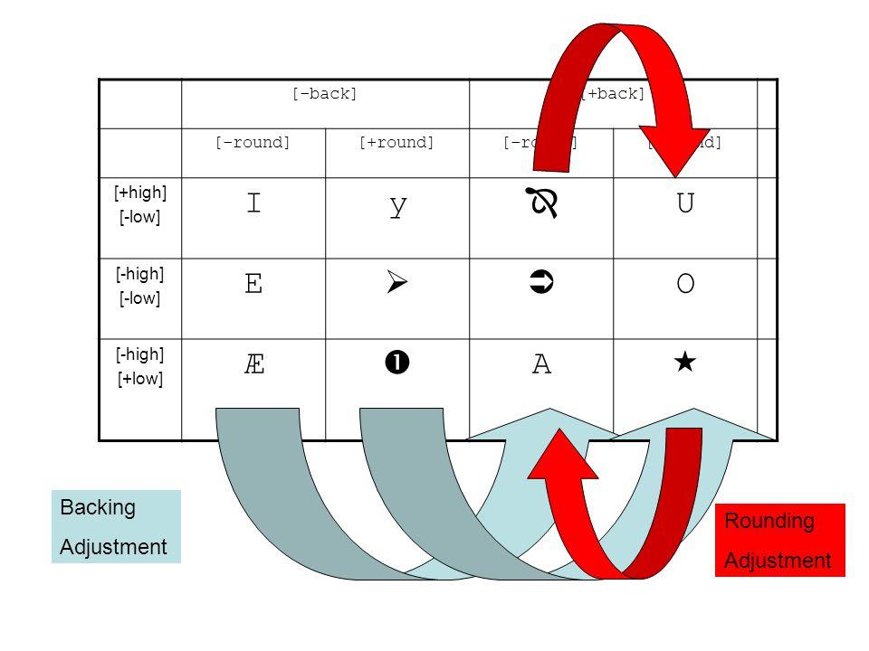 I y  U E   O Æ  A  Backing Adjustment Rounding Adjustment [-back]